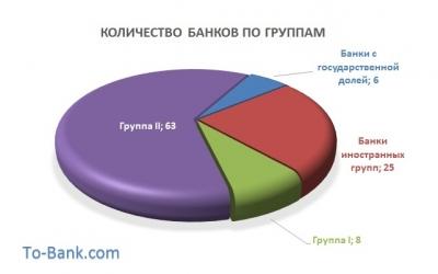 Группы банков. Банки Украины по группам влияния