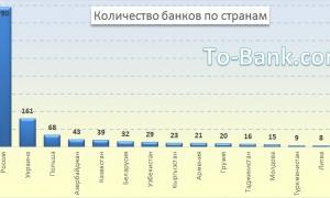 Количество банков по странам