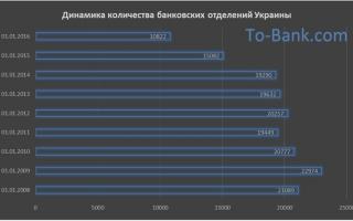 Динамика количества банковских отделений в Украине