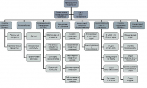 Подразделения банка, основные управления