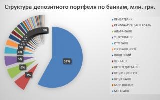 Топ 30 банков Украины по размеру депозитного портфеля физ.лиц 2016
