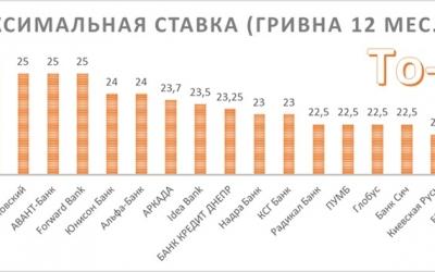 Ставки по депозитам Украина (январь 2015)