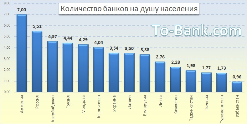 Количество банков на душу населения