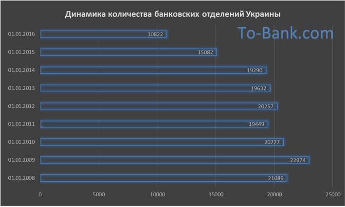 динамика количества банковских отделений украины