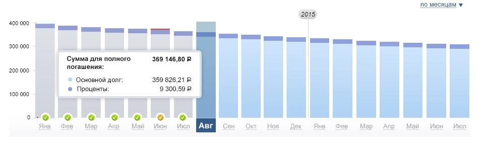 интернет банкинг Альфа банка, график платежей