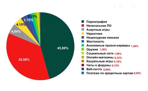 статистика по типам веб просмотров