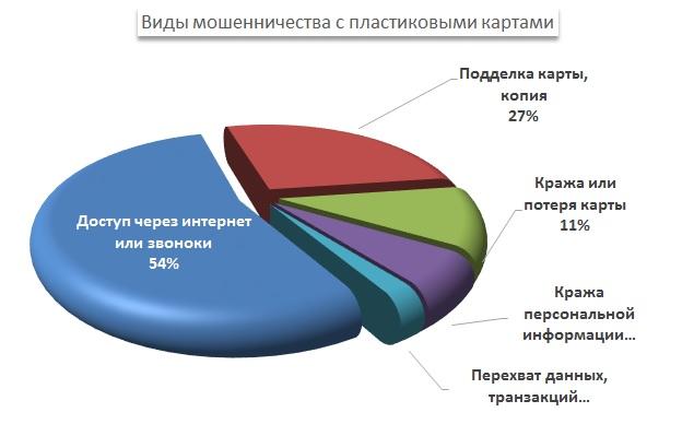 структура мошенничества с банковской картой